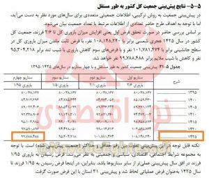جمعیت ایران با فرض خوشبینانه تا سال ۱۴۲۵ به ۹۹ میلیون نفر میرسد
