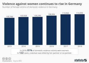 زنان آلمانی زیر تیغ خشونت!